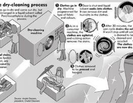 Quy trình giặt khô